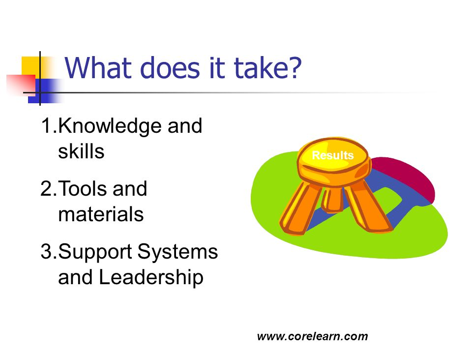 What does it take Knowledge and skills Tools and materials