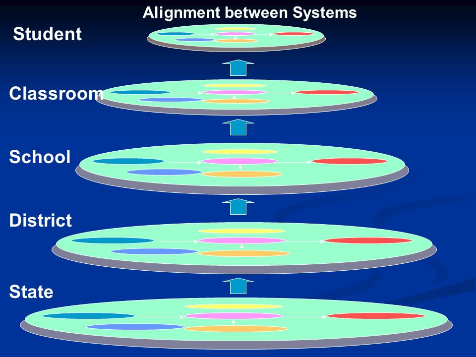 Alignment between Systems