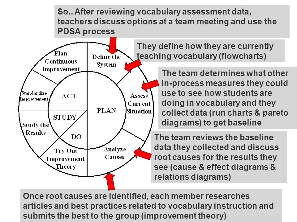 So.. After reviewing vocabulary assessment data, teachers discuss options at a team meeting and use the PDSA process