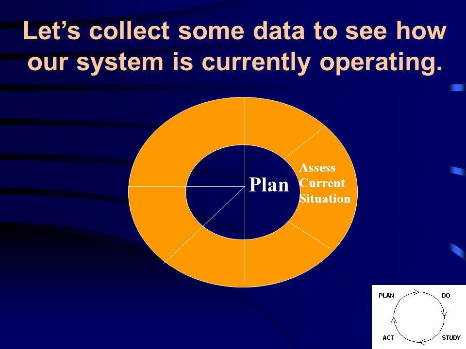 Let's collect some data to see how our system is currently operating.