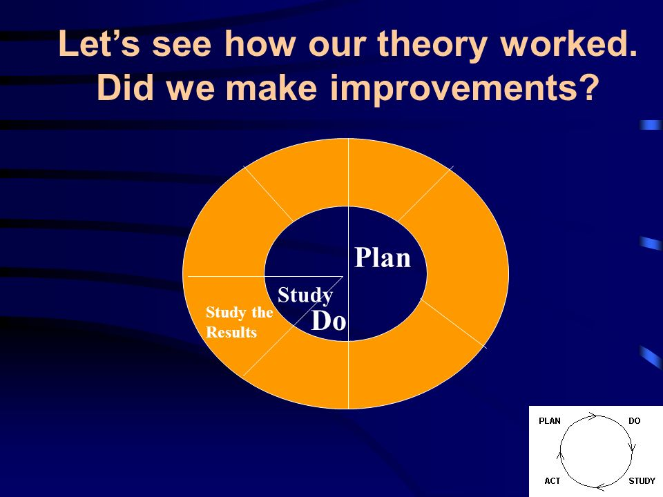 Let's see how our theory worked. Did we make improvements