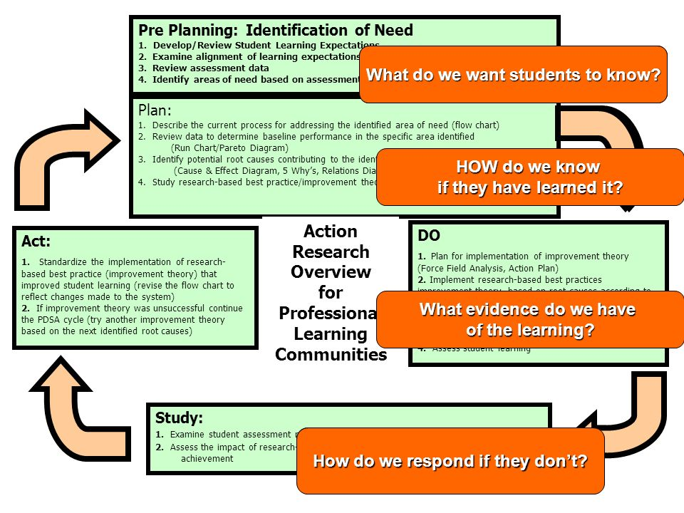 What do we want students to know Identify areas of