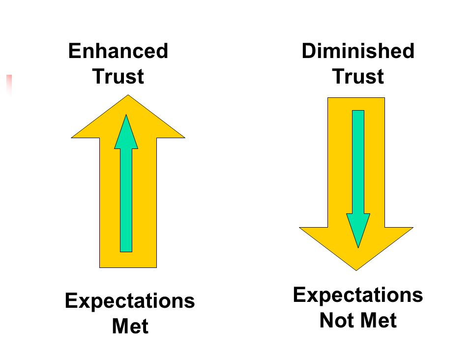 Enhanced Trust Diminished Trust Expectations Not Met Expectations Met