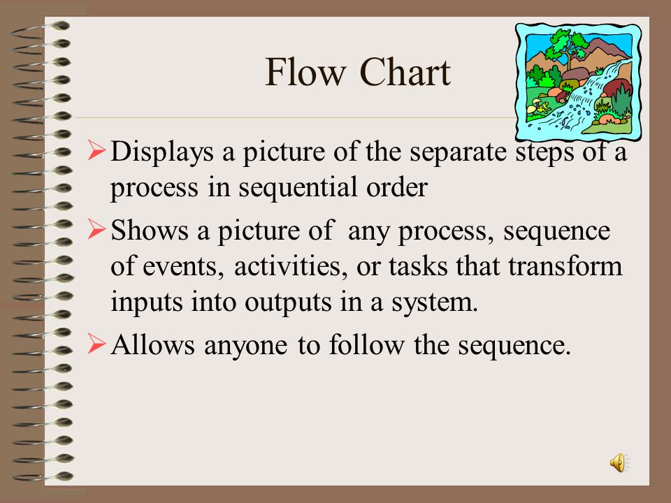 Flow Chart Displays a picture of the separate steps of a process in sequential order.