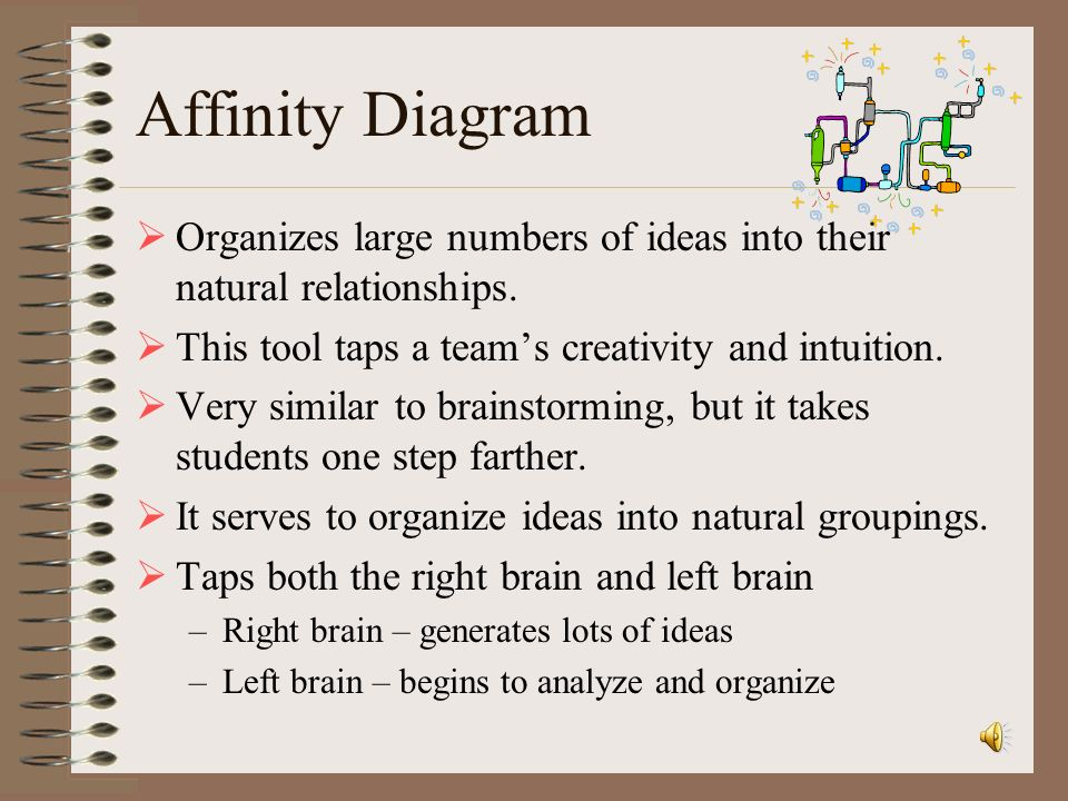 Affinity Diagram Organizes large numbers of ideas into their natural relationships. This tool taps a team's creativity and intuition.