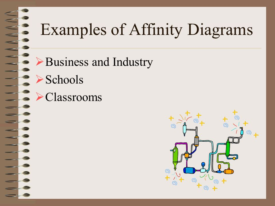 Examples of Affinity Diagrams