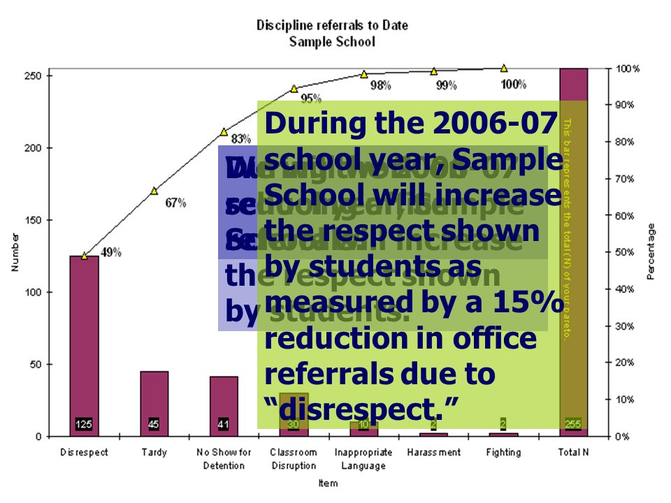 During the school year, Sample School will increase the respect shown by students as measured by a 15% reduction in office referrals due to disrespect.