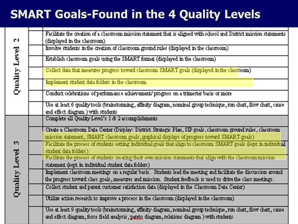 SMART Goals-Found in the 4 Quality Levels