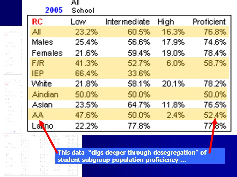 This data digs deeper through desegregation of student subgroup population proficiency …