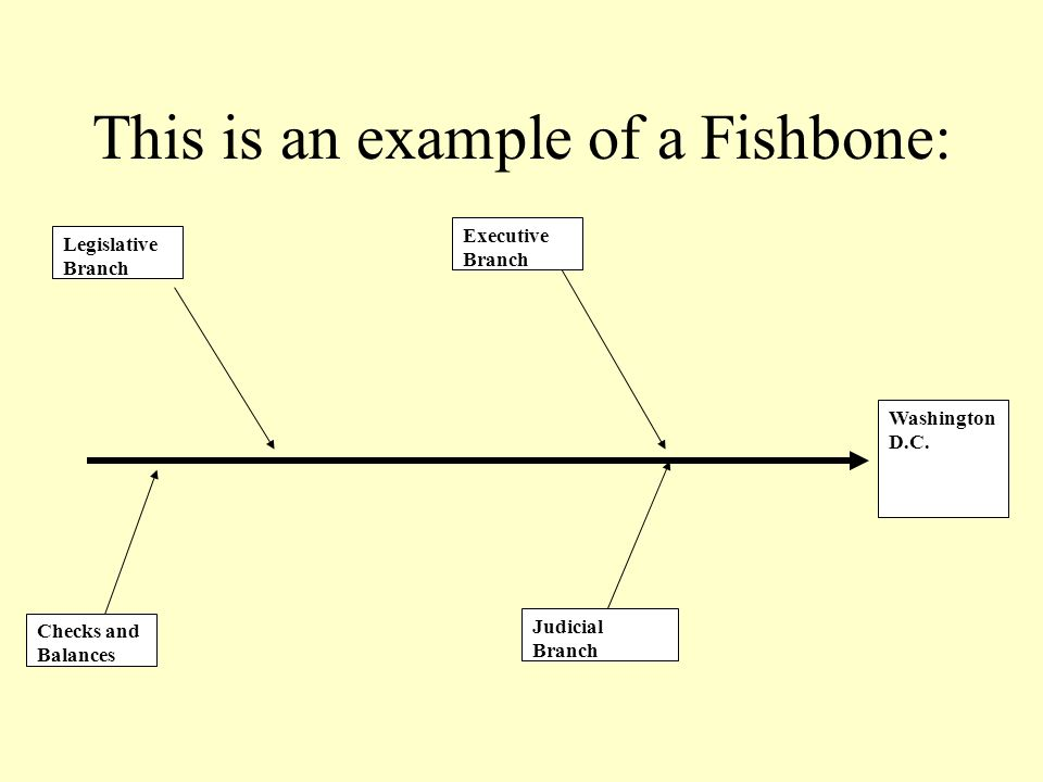 This is an example of a Fishbone:
