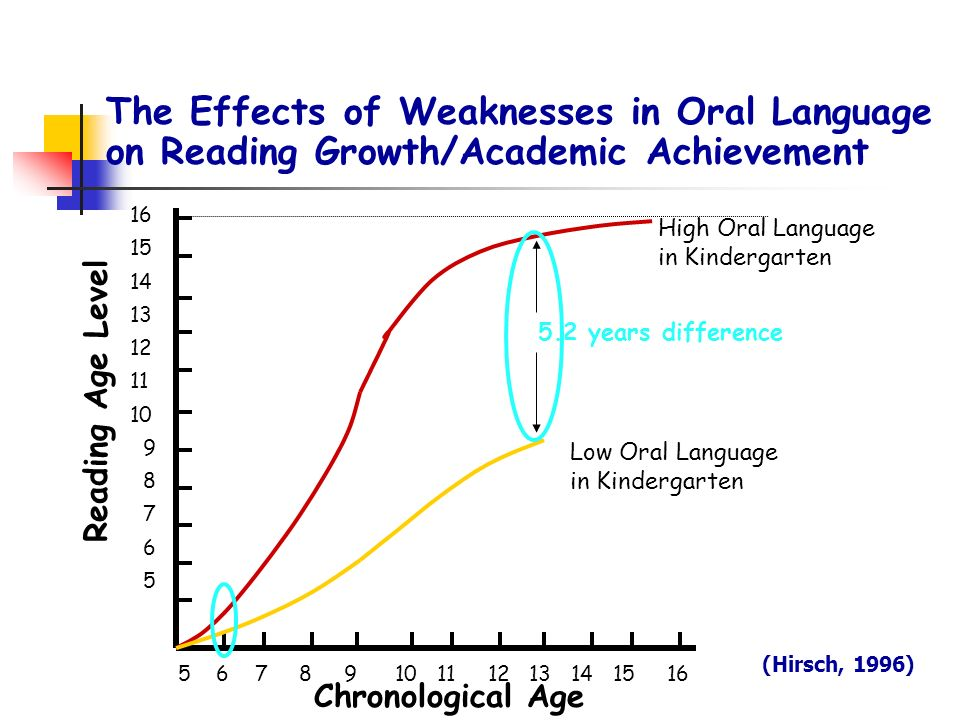 The Effects of Weaknesses in Oral Language on Reading Growth/Academic Achievement