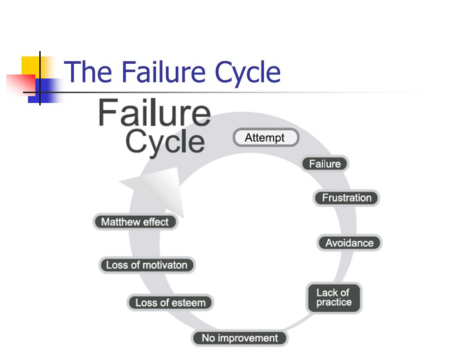 The Failure Cycle