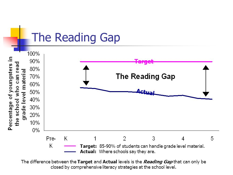 The Reading Gap Target Actual