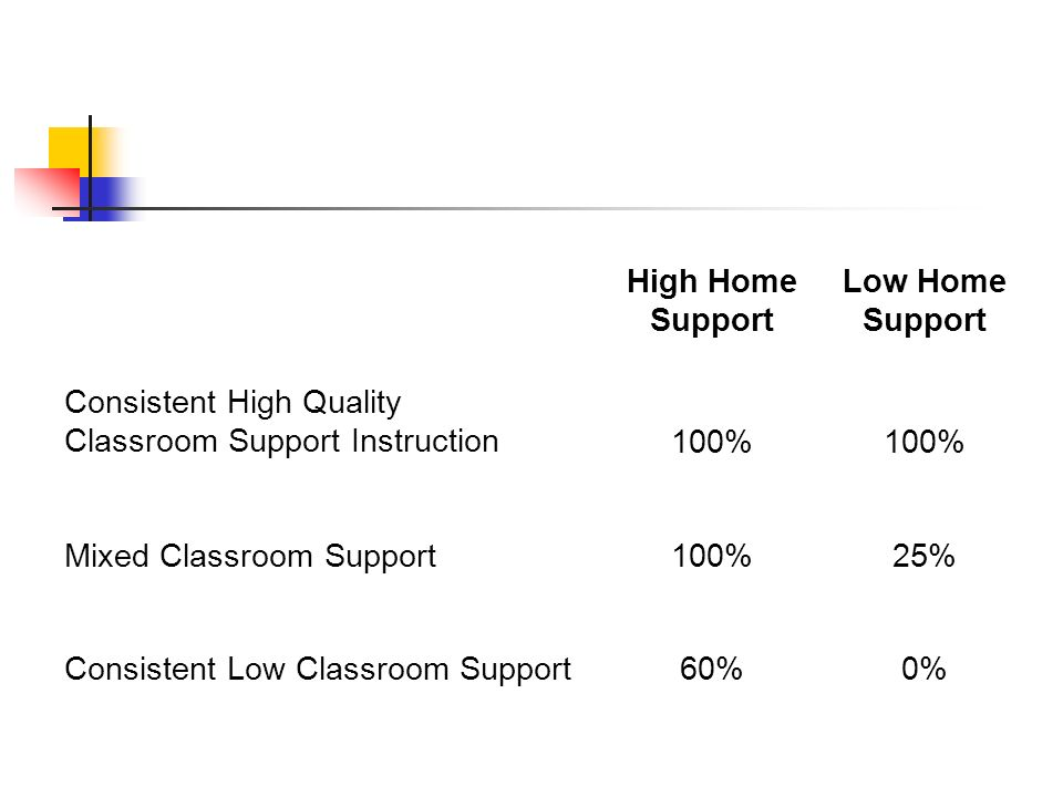 High Home Support Low Home Support. Consistent High Quality. Classroom Support Instruction. 100%