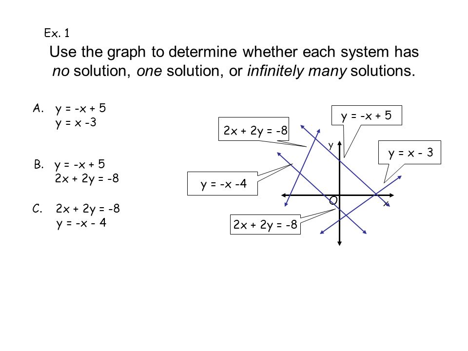 System of Linear Equations in 2 variables