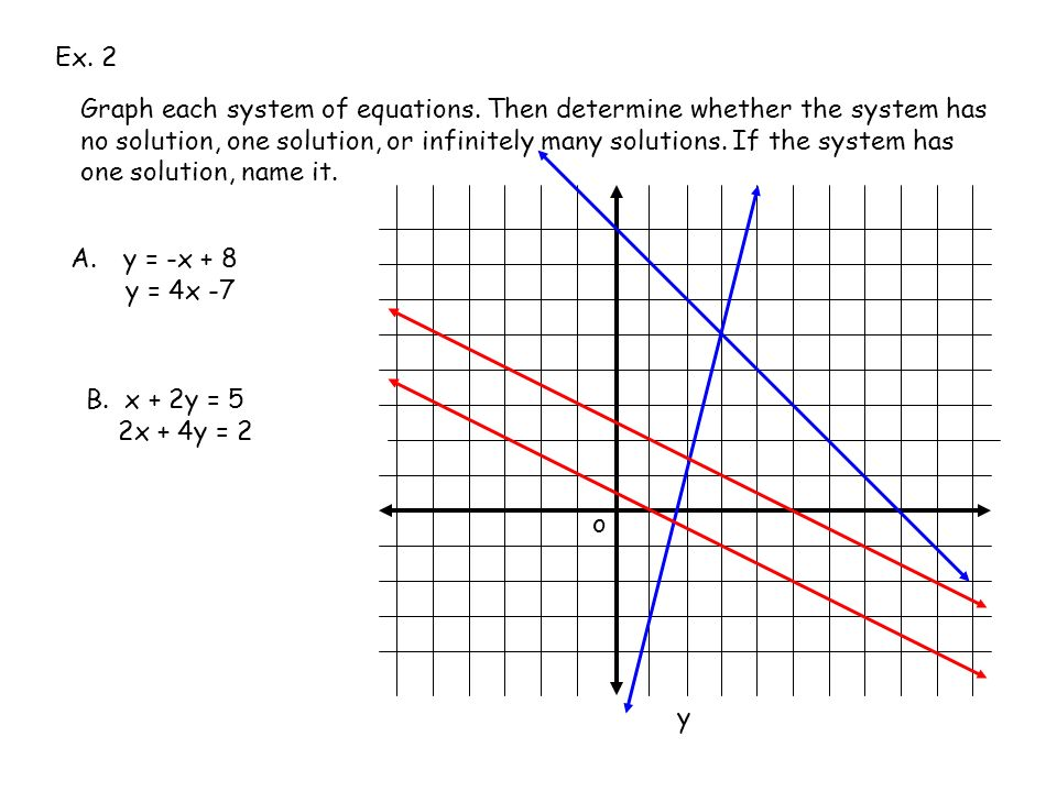 Describe the graph a of linear system that have infinitely many solutions?