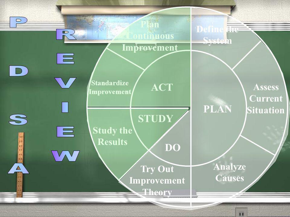 P D S A REVIEW ACT PLAN STUDY DO Plan Continuous Improvement