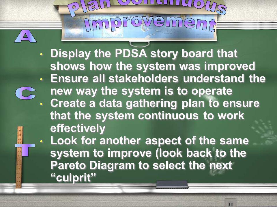 Plan Continuous Improvement A C T
