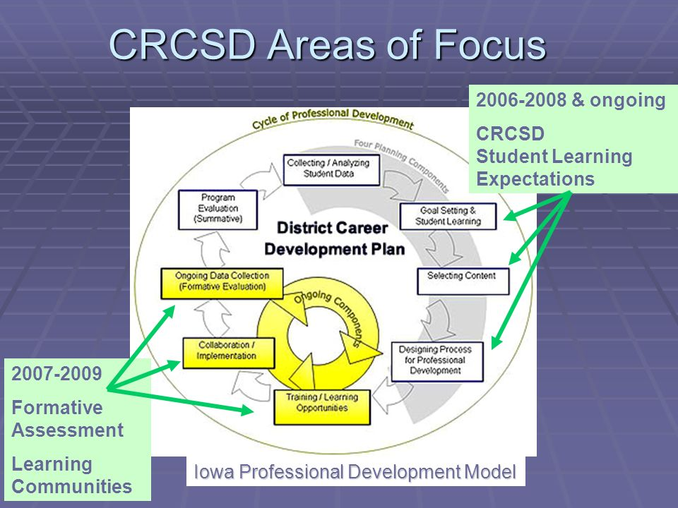 CRCSD Areas of Focus 2006-2008 & ongoing