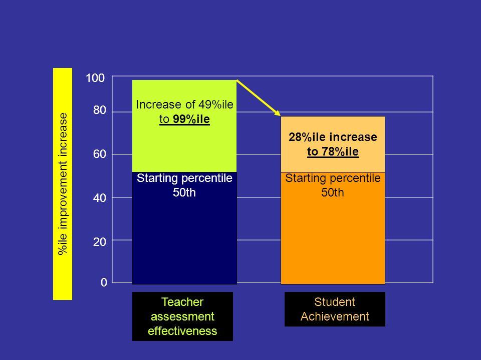 %ile improvement increase
