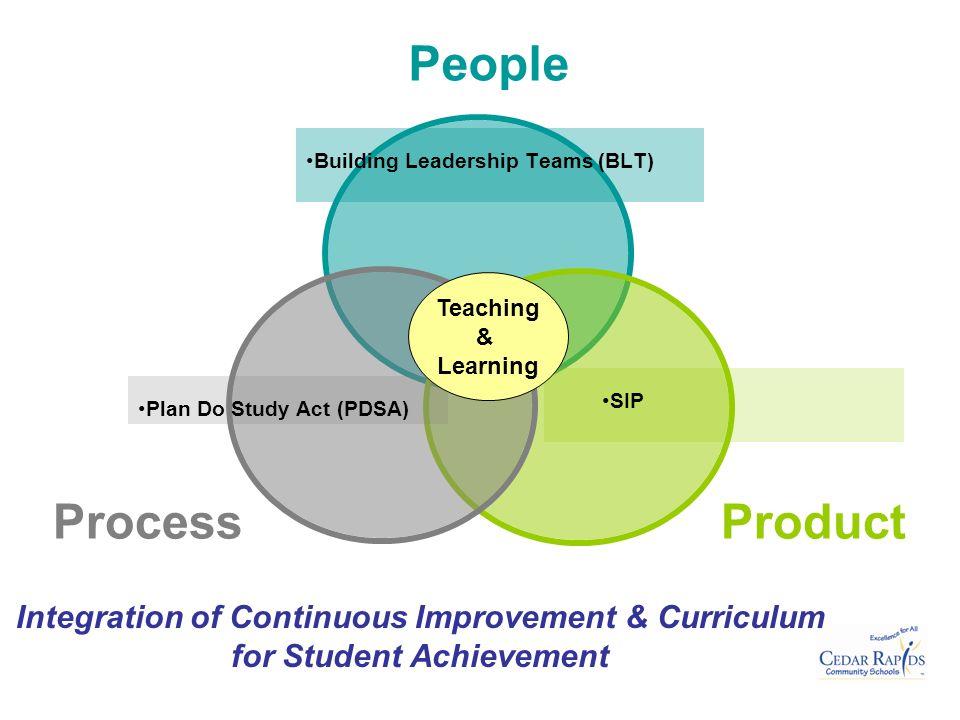 Teaching & Learning SIP
