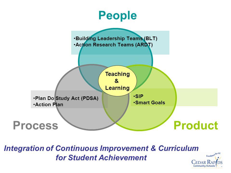 Teaching & Learning SIP Smart Goals