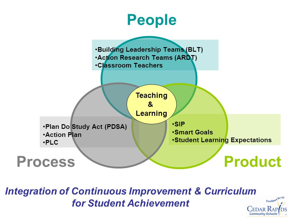 Teaching & Learning SIP Smart Goals Student Learning Expectations