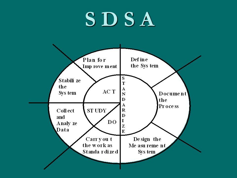S D S A