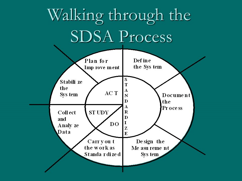 Walking through the SDSA Process