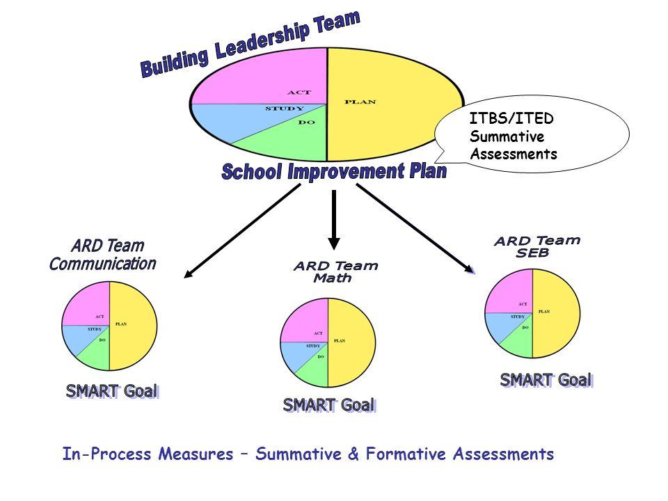 In-Process Measures – Summative & Formative Assessments