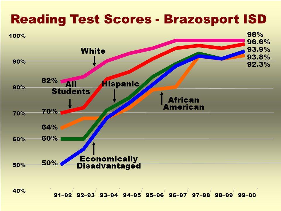 Reading Test Scores - Brazosport ISD