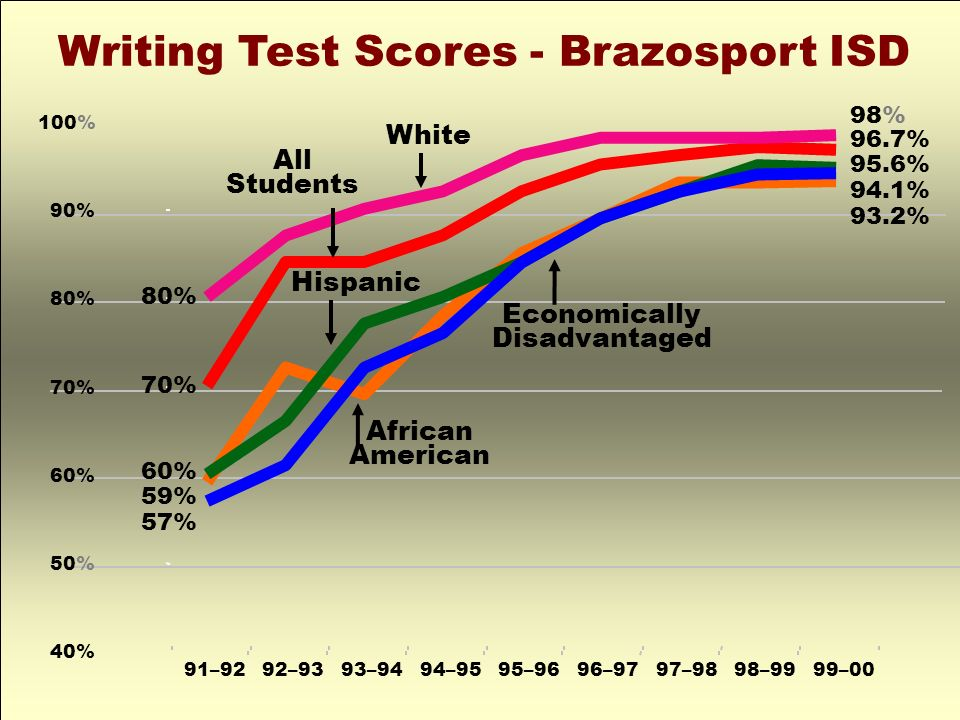 Writing Test Scores - Brazosport ISD