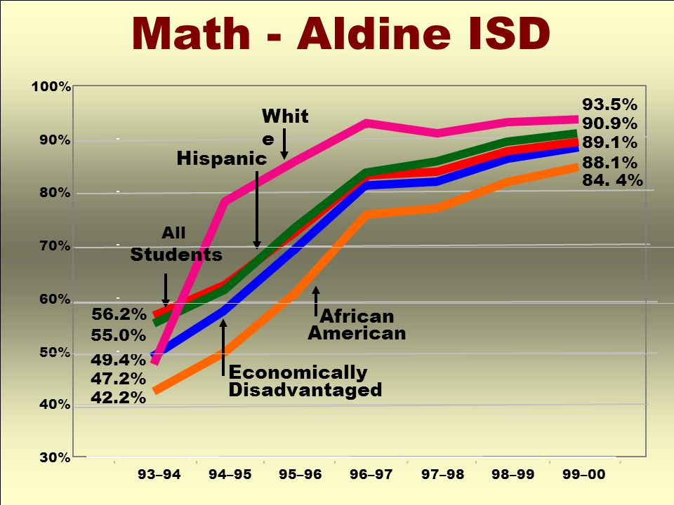 Math - Aldine ISD White Hispanic Students African American