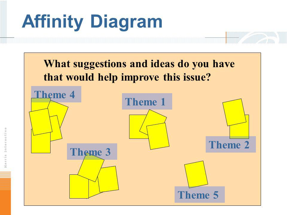 Affinity Diagram What suggestions and ideas do you have that would help improve this issue Theme 4.