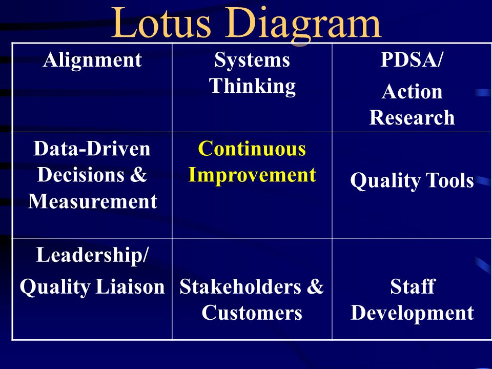 Lotus Diagram Alignment Systems Thinking PDSA/ Action Research