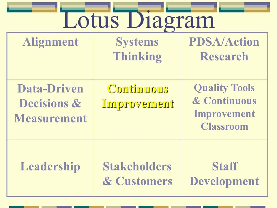 Lotus Diagram Alignment Systems Thinking Pdsaaction Research Ppt