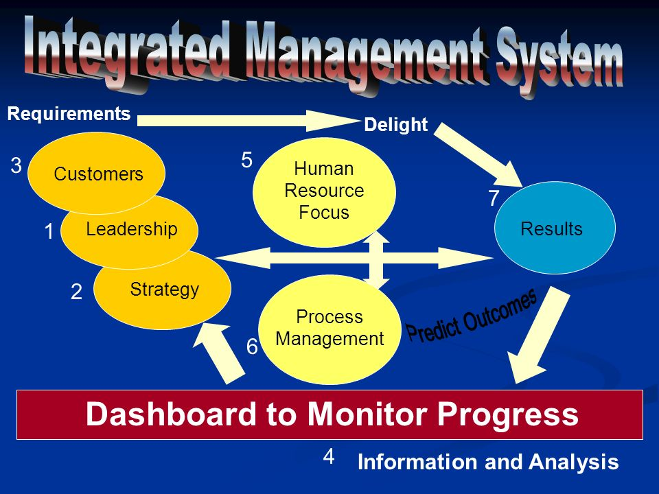 Dashboard to Monitor Progress Information and Analysis