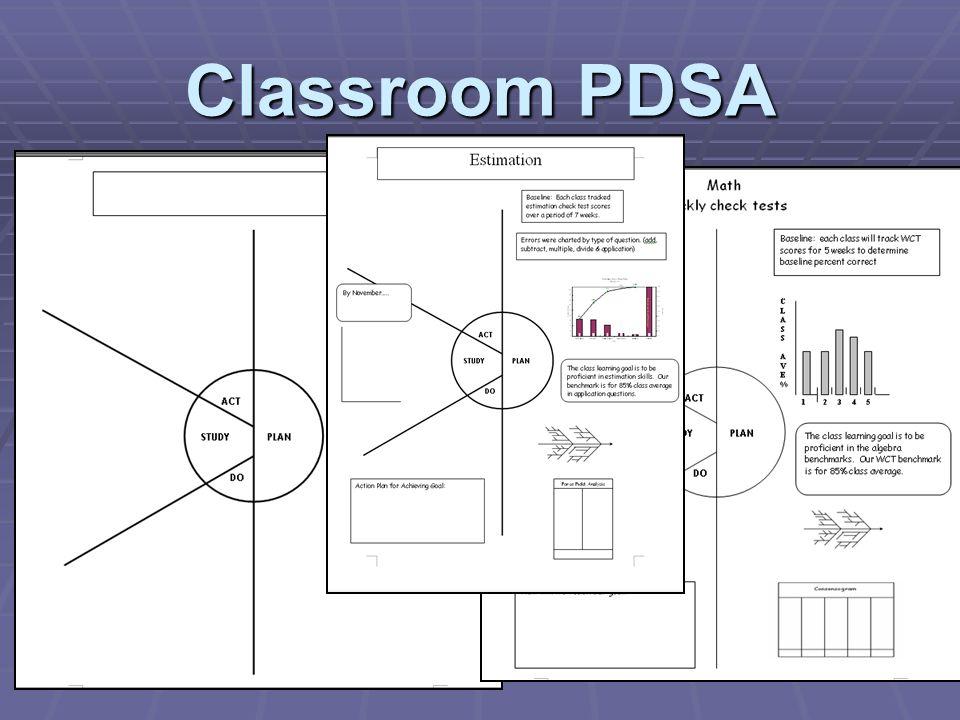 Classroom PDSA