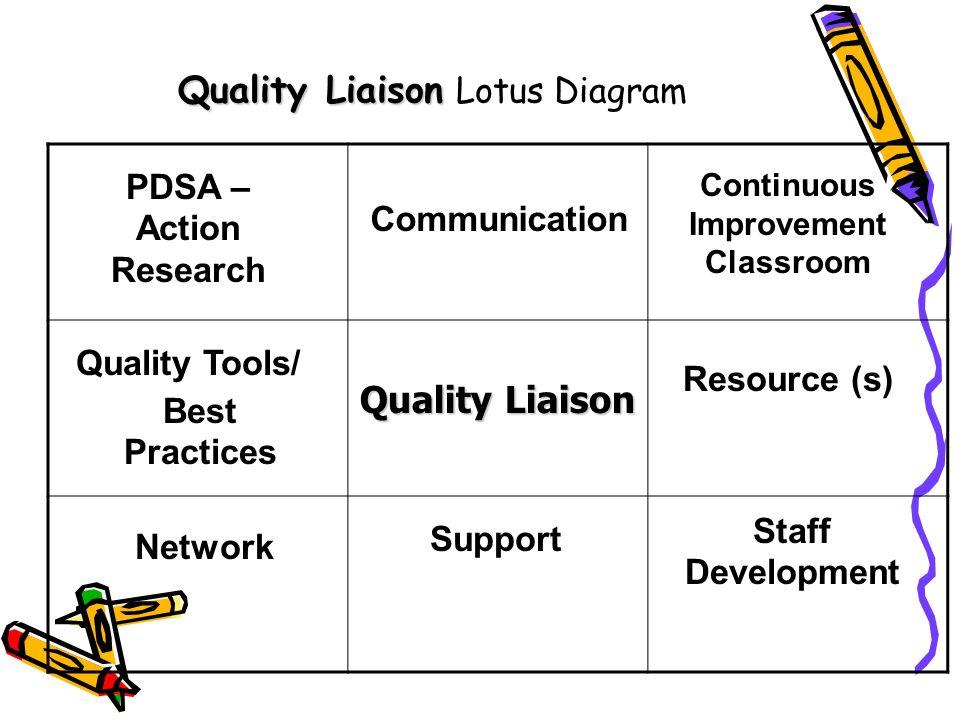 Quality Liaison Lotus Diagram