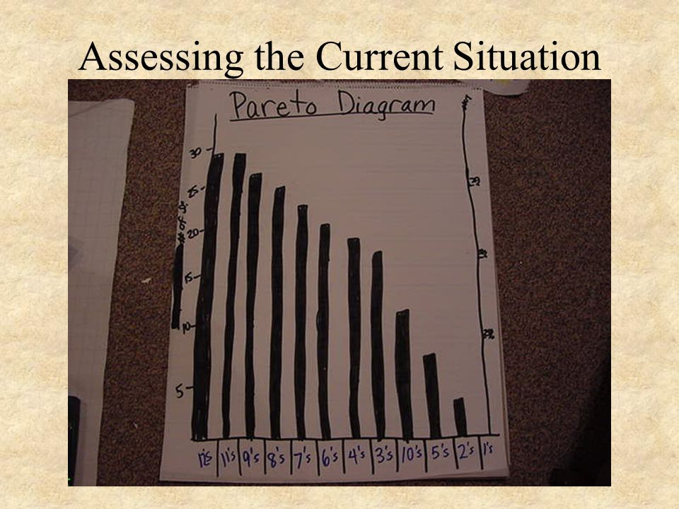Assessing the Current Situation Pareto Diagram