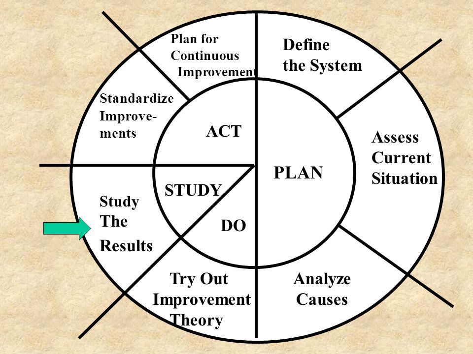 PLAN Define the System ACT Assess Current Situation STUDY The Results