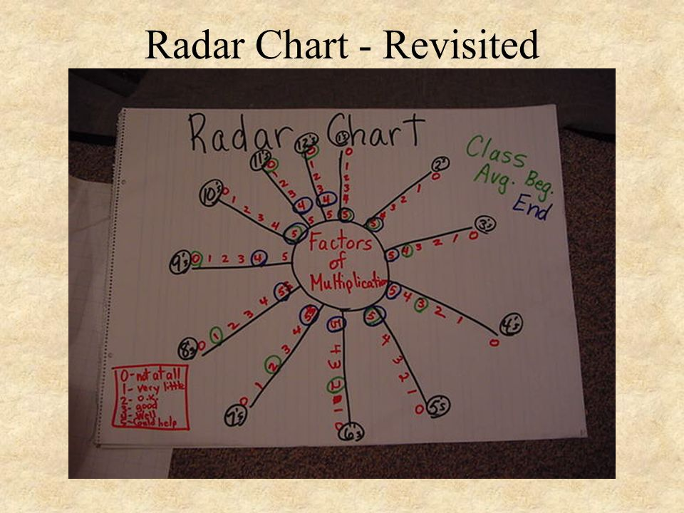 Radar Chart - Revisited