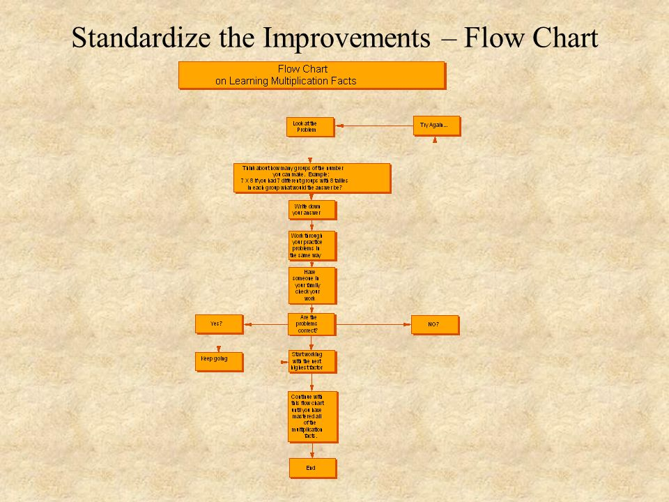 Standardize the Improvements – Flow Chart