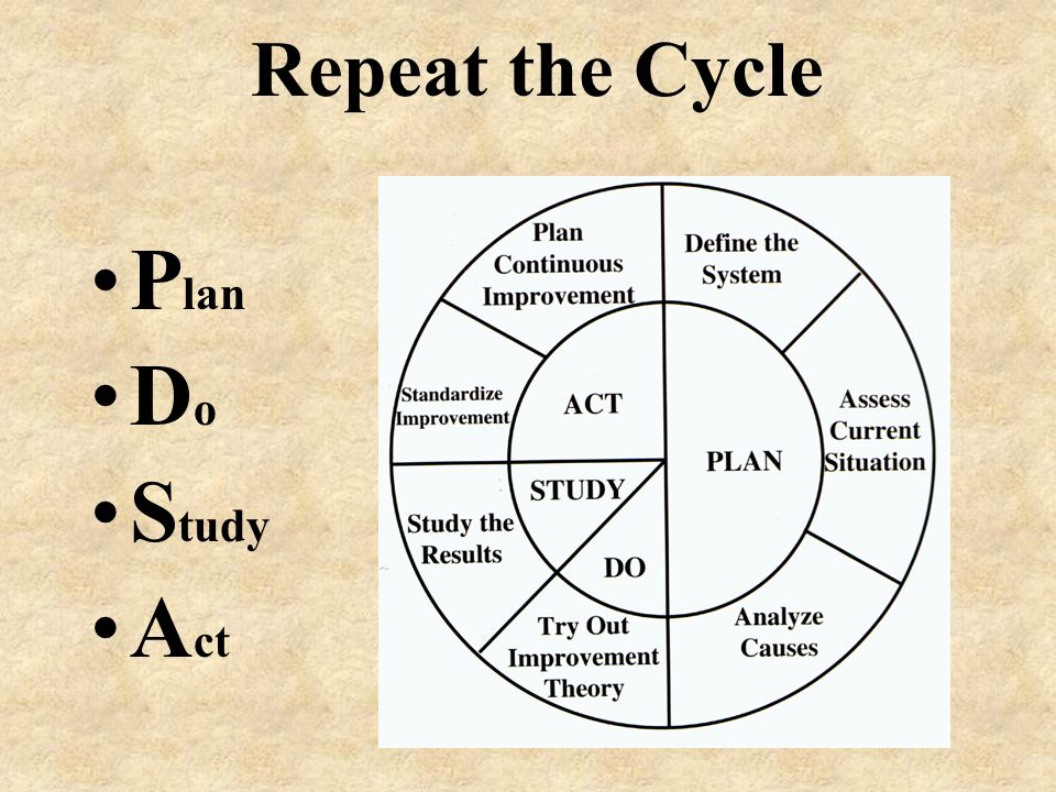 Repeat the Cycle Plan Do Study Act