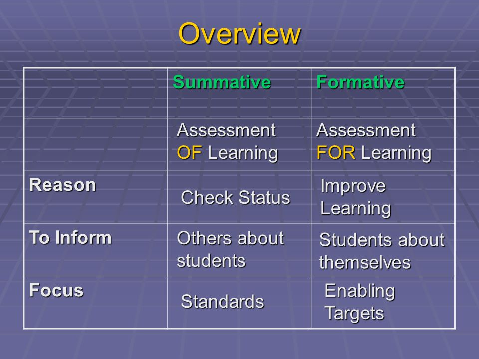 Overview Summative Formative Reason To Inform Focus