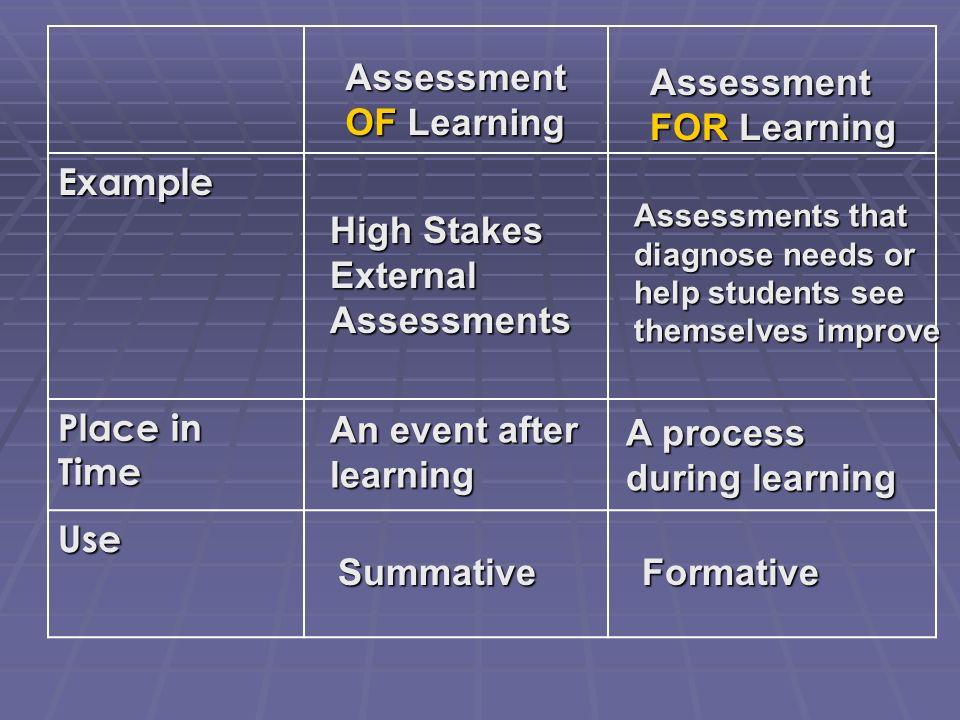 Assessment OF Learning Assessment FOR Learning