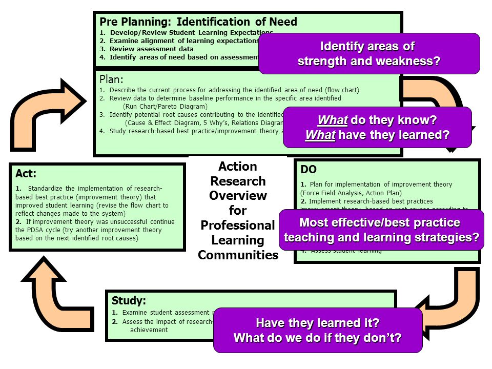 Most effective/best practice teaching and learning strategies