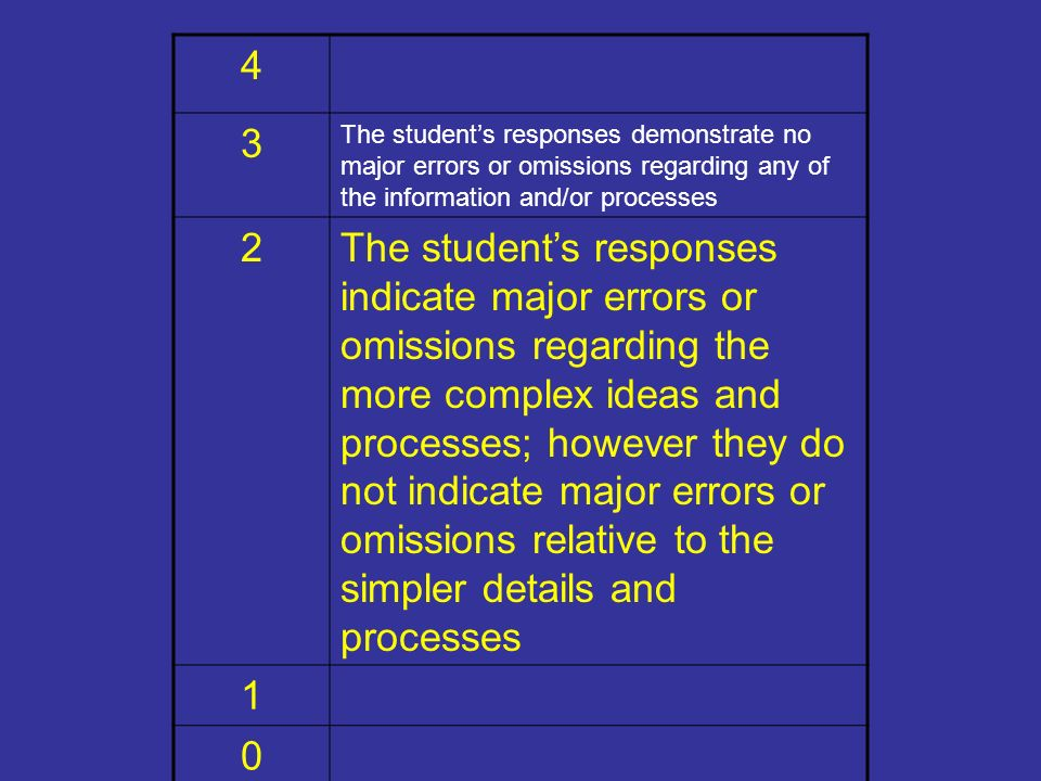 4 3. The student's responses demonstrate no major errors or omissions regarding any of the information and/or processes.