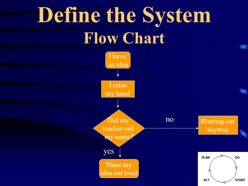 Define the System Flow Chart