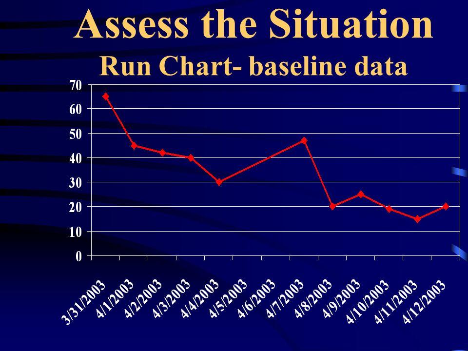 Assess the Situation Run Chart- baseline data
